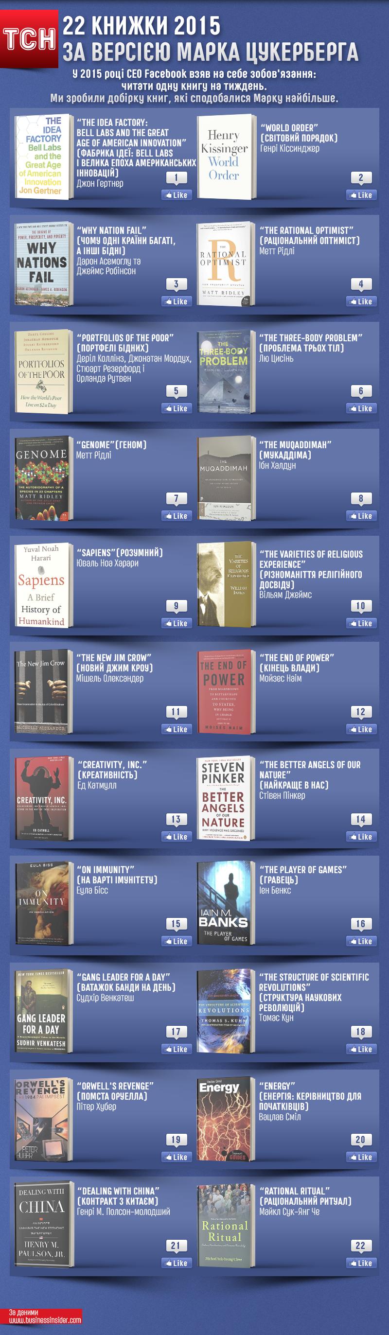 Книжки року від Цукерберга