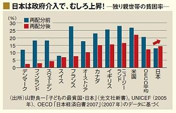 日本は政府介入で、むしろ上昇! 独り親世帯の貧困率