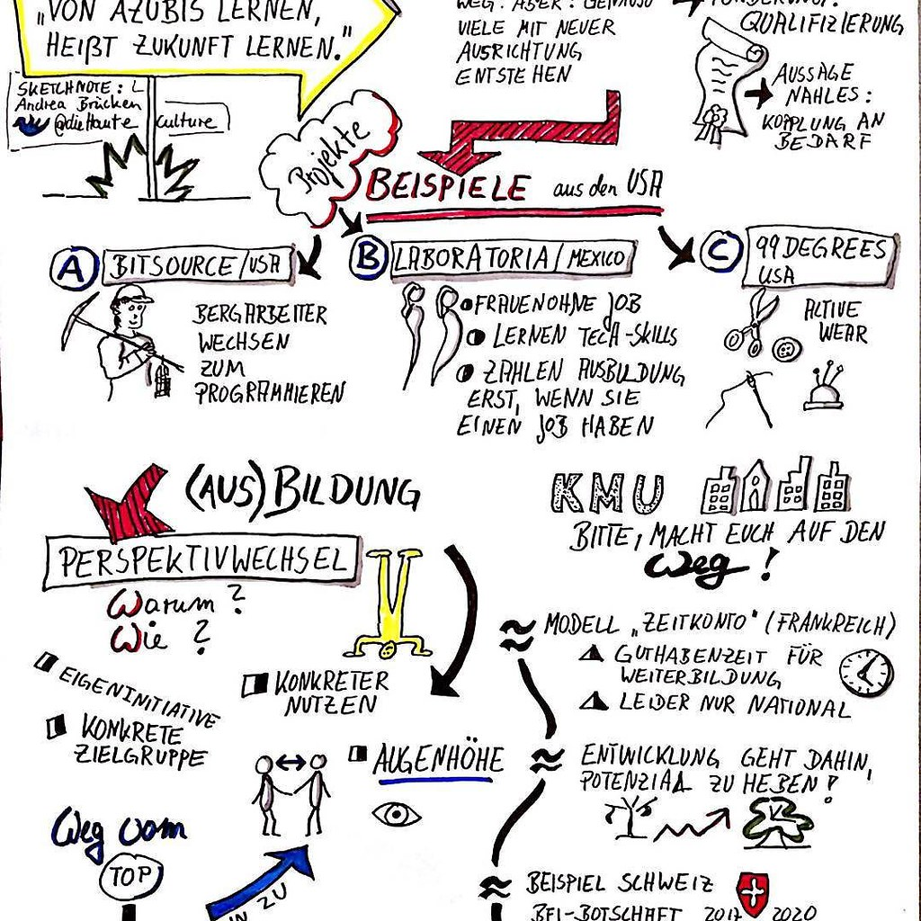 Sketchnote in German I recently did live during a hangout for #neo16x Topic is about education and work 4.0 http://ift.tt/2g4v7tK #sketch #sketchnotes #visualnotes #hangout #work40 #education40 arbeit40 bildung40 #Ausbildung #kmu #hamburg #digitalage #dig