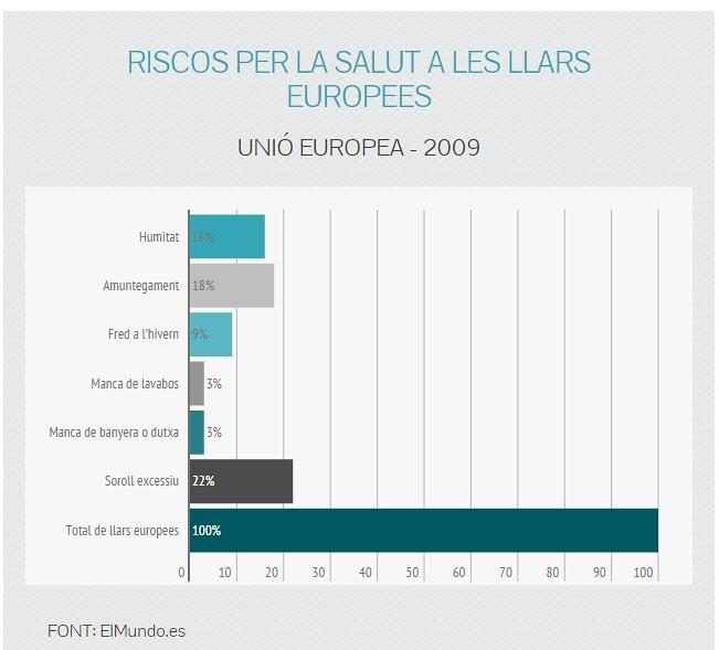 Riscos per la salut a les llars europees