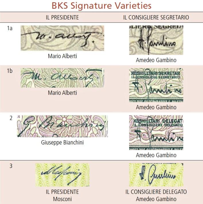 Varianty podpisov v Banca Nazionale d'Albania (National Bank of Albania)