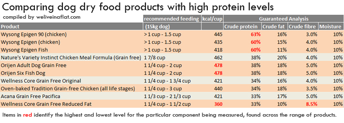comparing-protein-and-kcal-