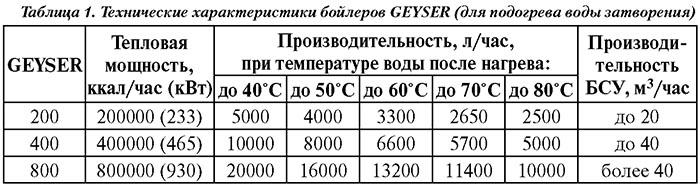 Технические характеристики бойлеров GEYSER