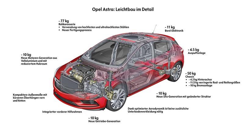 Leicht, leichter – der neue Opel Astra