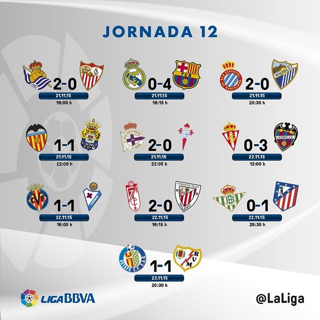 Liga BBVA (Jornada 12): Resultados