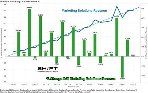 LinkedIn_Marketing_Solutions_Revenue