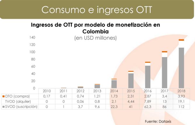 OTT ingresos