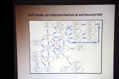 Nätverk mot nazism