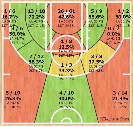 Booker Shot Chart