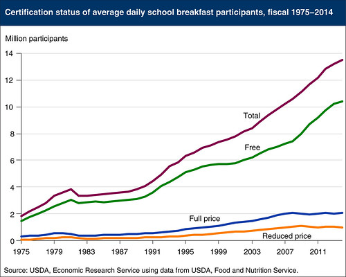 Average Daily School Breakfast Participants, 1975-2014 chart