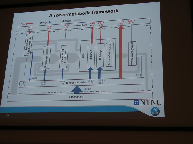 DI_20150709 033303 ISIE plenary TimBaynes Socio-Metabolic Framework