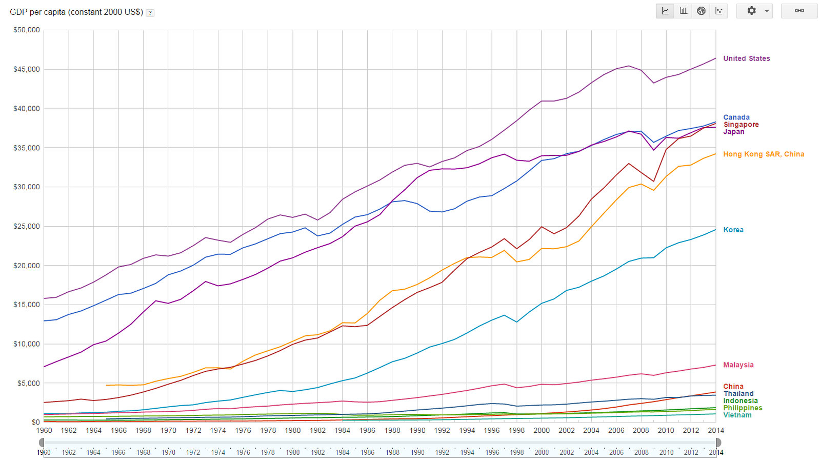 Per Capita Growth Rate Then In 2050 We Will Be Having 2930 Gdp Per Capita Constant 2000 Us That Is Even Lower Than Present Day Thailand S 3 451