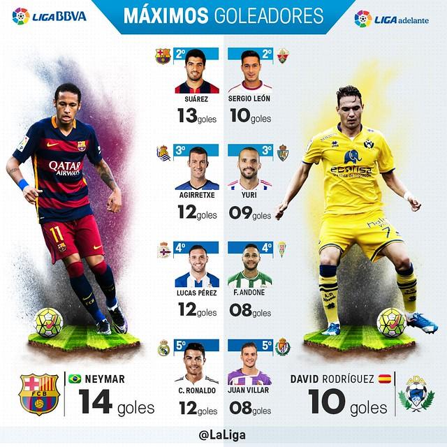 Liga BBVA (Jornada 16): Máximos Goleadores