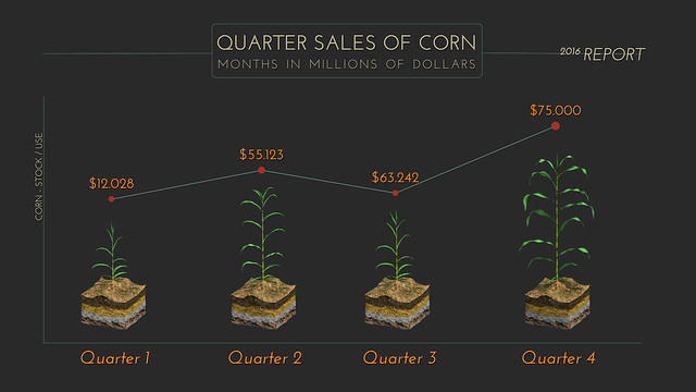 Quarter Corn Plant Graph 2