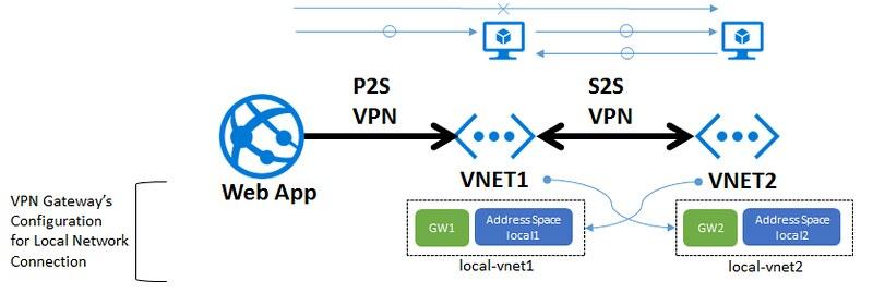 VPN-Daisy-Chain-P2S-S2S-Config-SingleHopAccess
