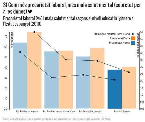 Com més precarietat laboral, més mala salut mental (sobretot per a les dones) via @sentitcritic