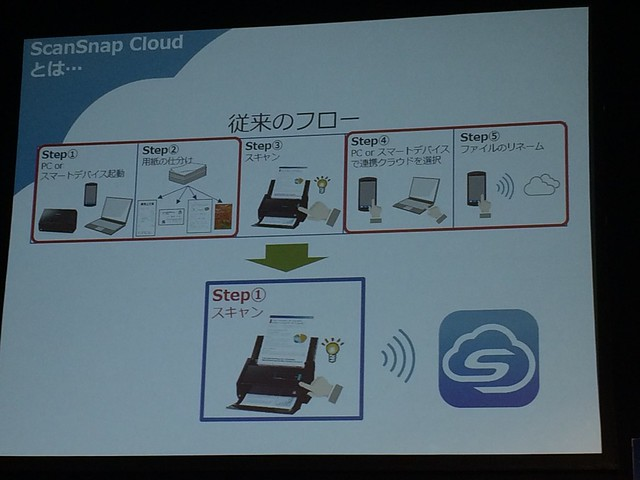 ScanSnap Cloud発表会