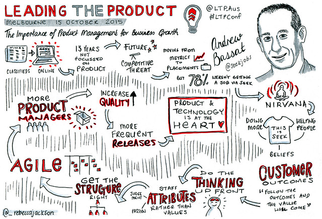 Andrew Bassat - The Importance Of Product Management For Business Growth