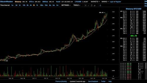 Bitcoin Oct. 28, 2015