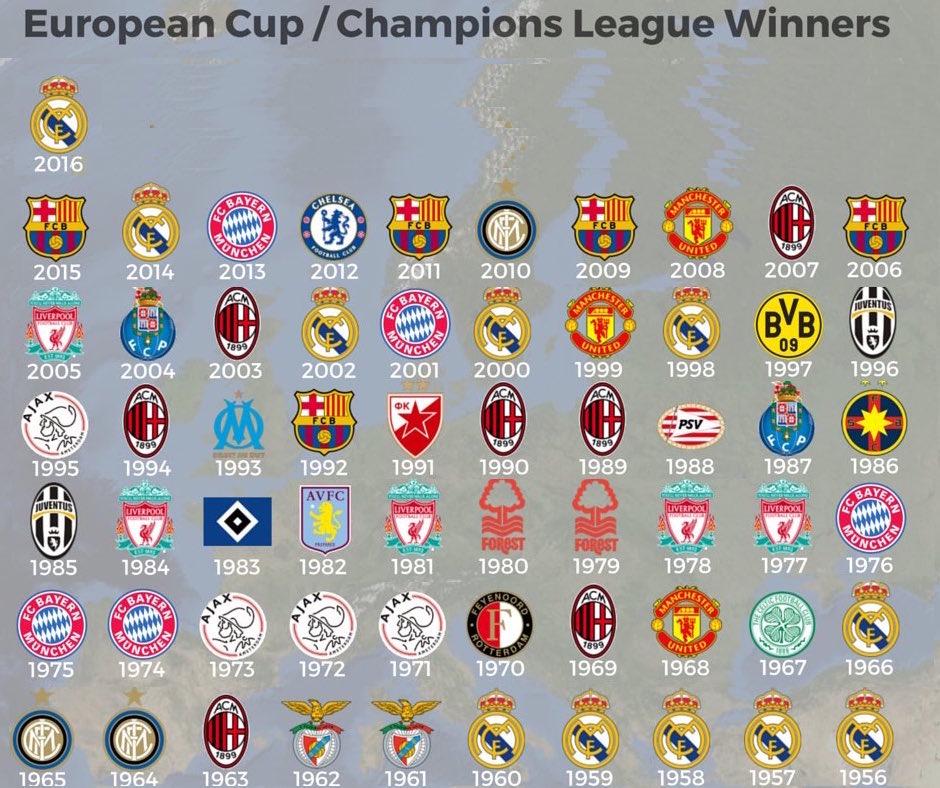 champions league winners