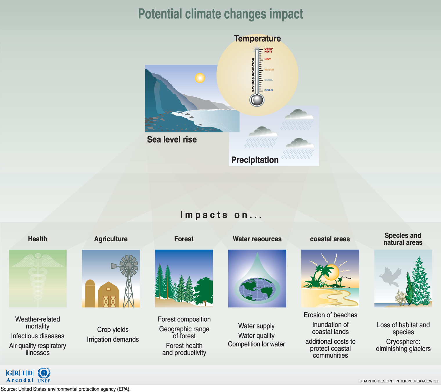 impacts of climate change on coastal areas environmental sciences essay The text of this paper draws on a collaborative work programme on possibilities and constraints in regard to adaptation to climate change in urban areas in low- and middle-income nations that.