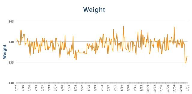 Weight 2015