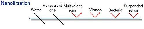 Nanofiltration