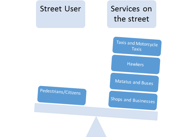 Street Users