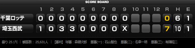 2015年8月23日埼玉西武ライオンズVS千葉ロッテマリーンズ20回戦スコアボード