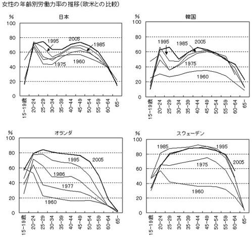 女性の年齢別労働力率の推移(欧米との比較)(1/2)