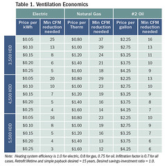Table 1. Ventilation Economics