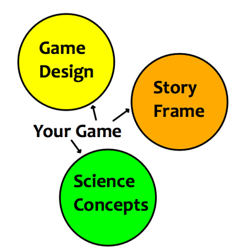 Game Story Science