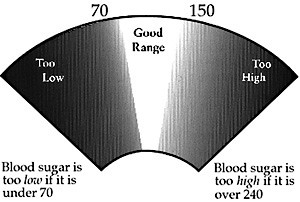 blood-sugar-range