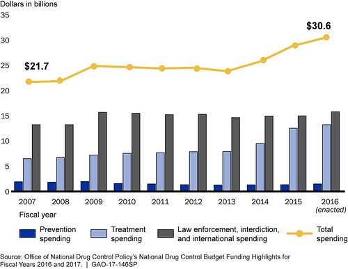 Figure 1. Federal Drug Control Spending for Fiscal Years 2007 through 2016