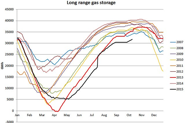UK long range gas storage 16 Oct 2015