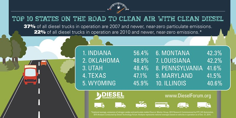 2015 Top 10 States of Heavy Duty Drivers