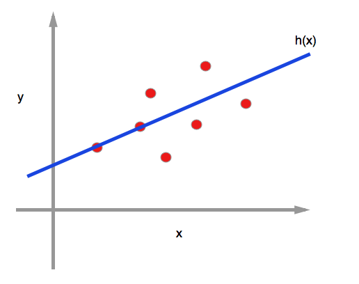univariate linear regression graph