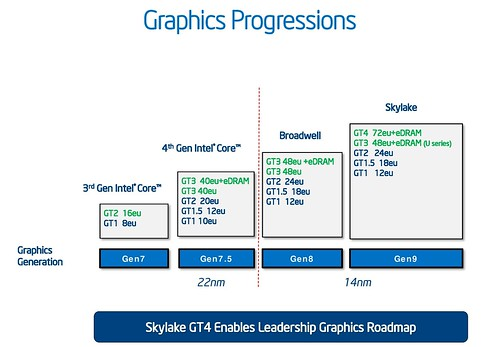 Iris Pro Graphics 580