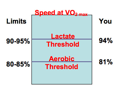 2015-08-06 Fitness Assessment Results - Limits