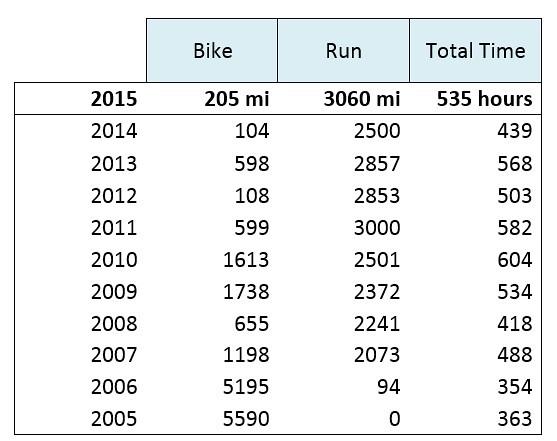 2015 stats