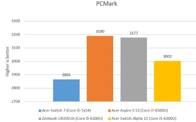 pcmark-2
