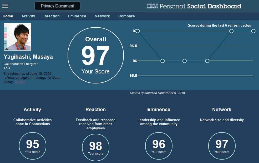 図1,IBM Personal Social Dashboard