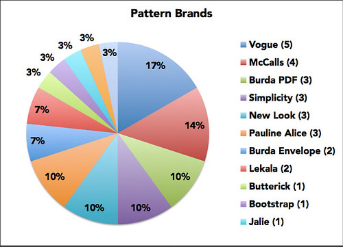 Pattern Brands 2015