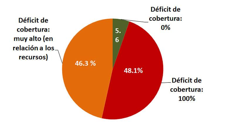 Estimaciones mundiales de los déficits de cobertura en materia de CLD Proporción de la población mundial que no está protegida por la legislación, 2015