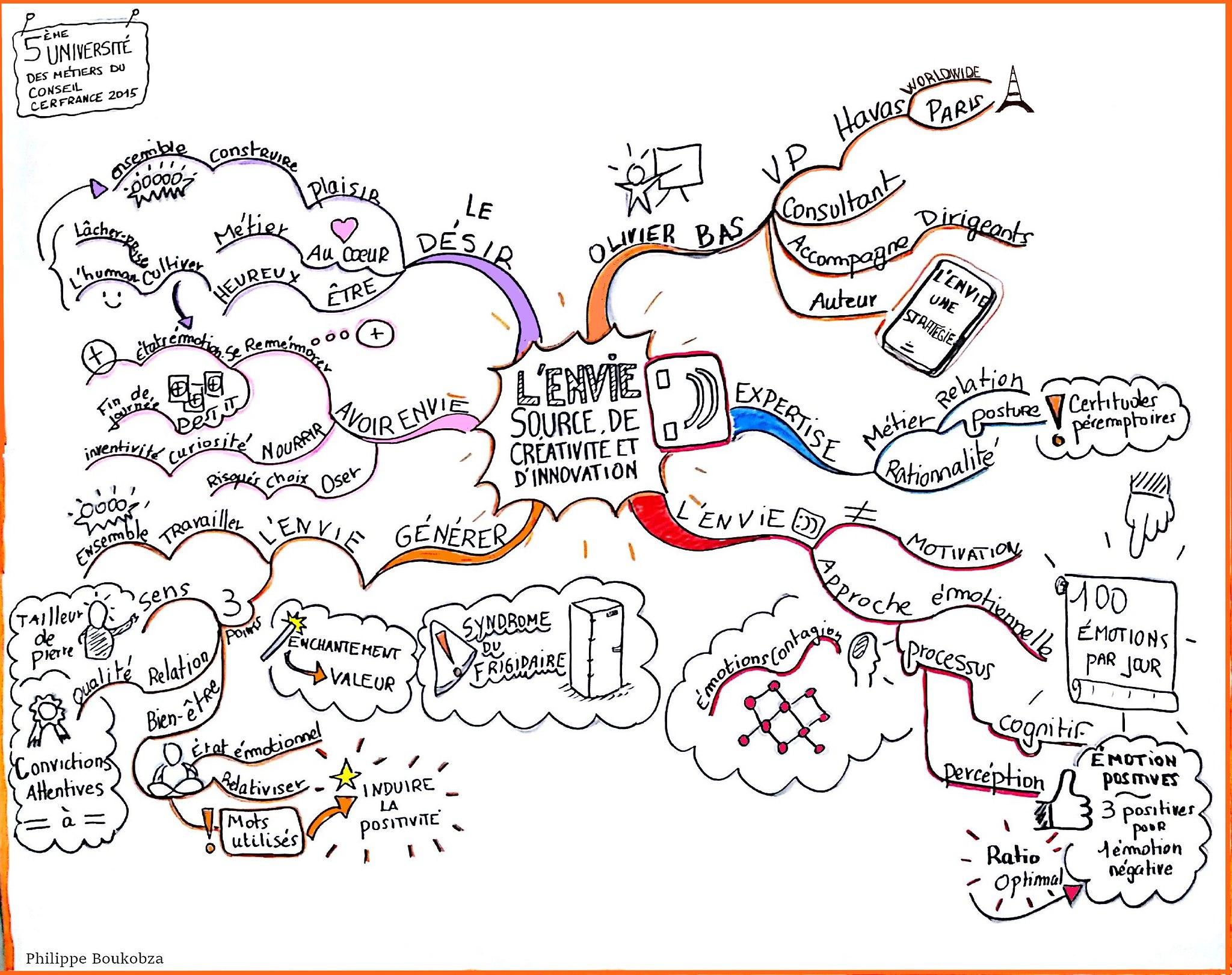 L'envie: source de créativité et d'innovation