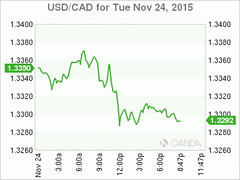 USD/CAD Loonie Flies Larger After Oil and Gold Rally