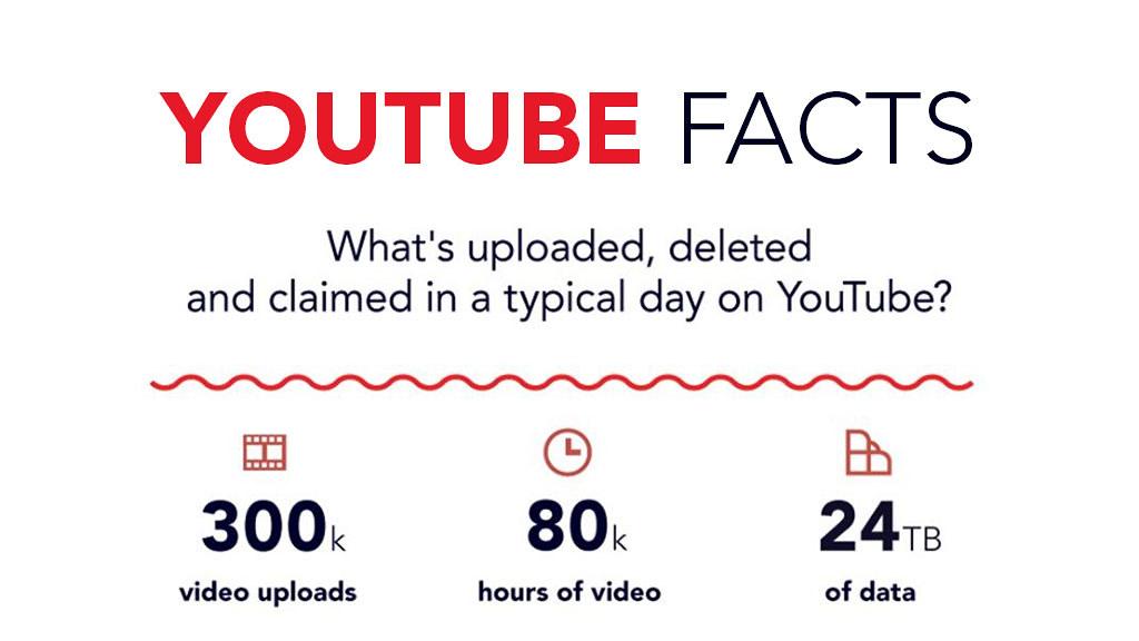 Fakta Youtube Dalam Satu Hari