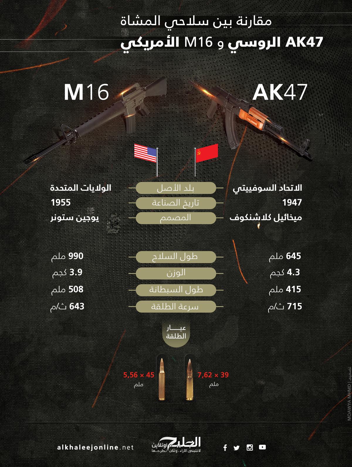 ak-47-vs-m16 (2)