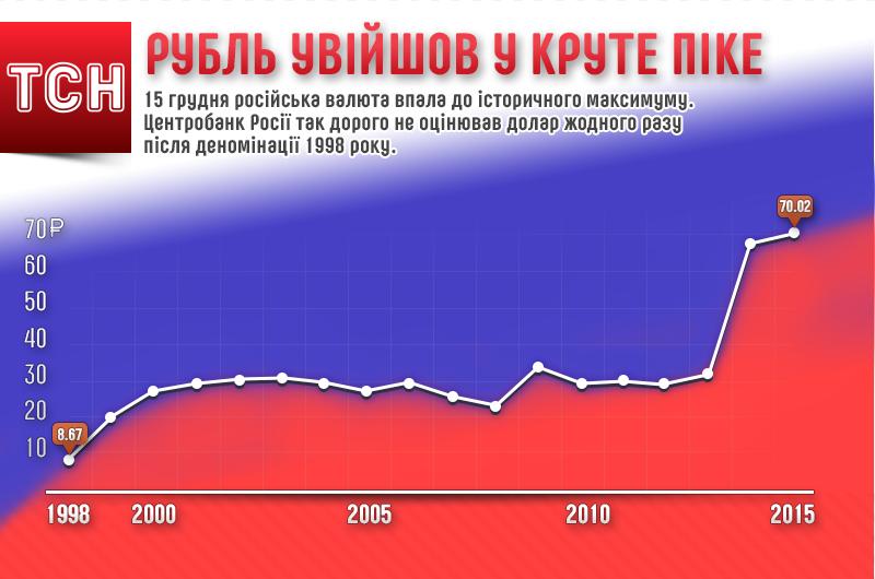 Кульбіти рубля 1998-2015