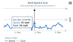 Wind gust-20151102